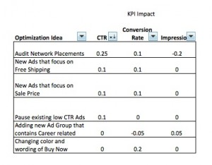 PPC Optimizations that Affect CTR - Click Through Rate