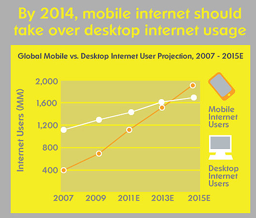 Laptop/desktop vs. mobile internet usage