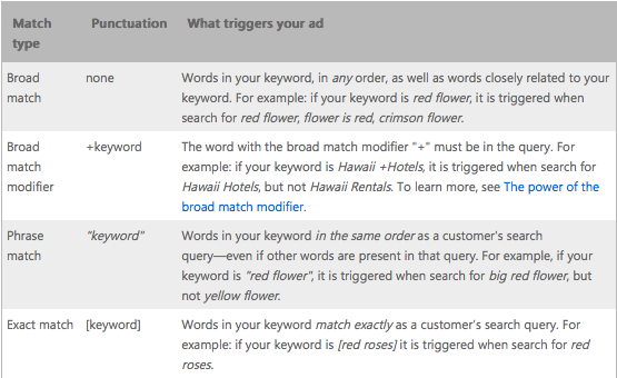bingads keyword match types