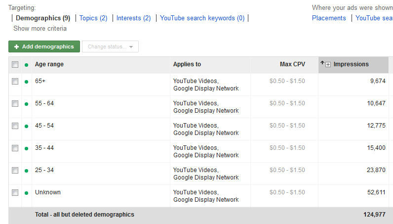 A list of various targeting groups in AdWords