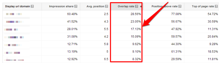 AdWords Auction Insights sorted by overlap rate