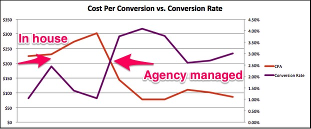 Image of cost per conversion vs. conversion rate